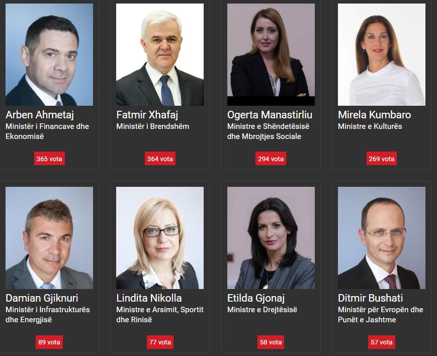 katr ministrat me performancn m t dobt sipas votuesve t shqiptarjacom dhe katr t mesm